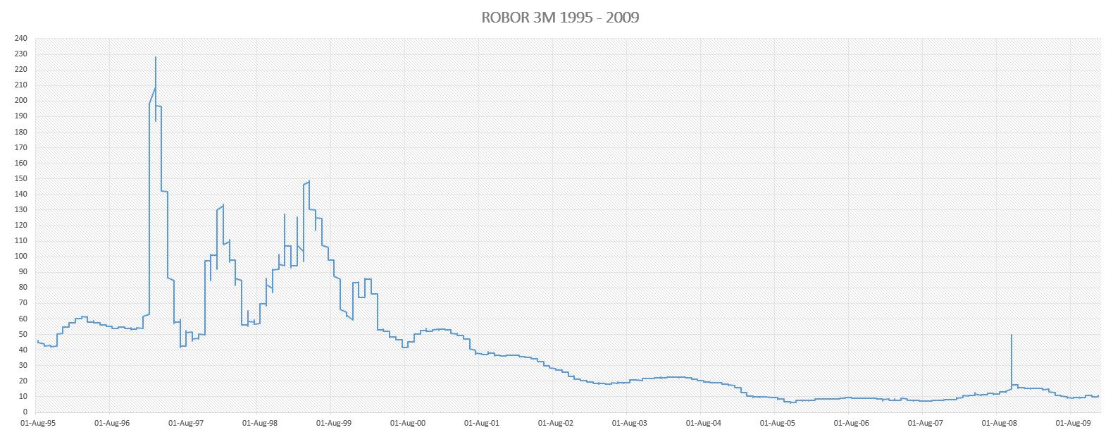 grafic ROBOR 1995 - 2009