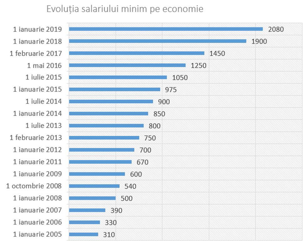 evoluția salariului minim pe economie