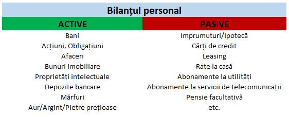 bilantul personal